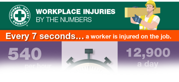 Safety: Infographic Injuries by the Numbers